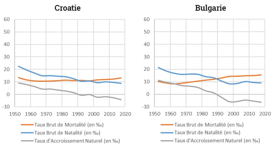 Yoann Doignon — Graphique transition démographique croatie bulgarie