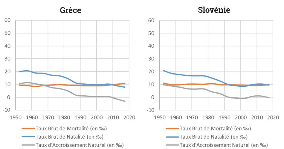 Yoann Doignon — Graphique transition démographique grèce slovénie