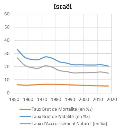 Yoann Doignon — Graphique transition démographique israel