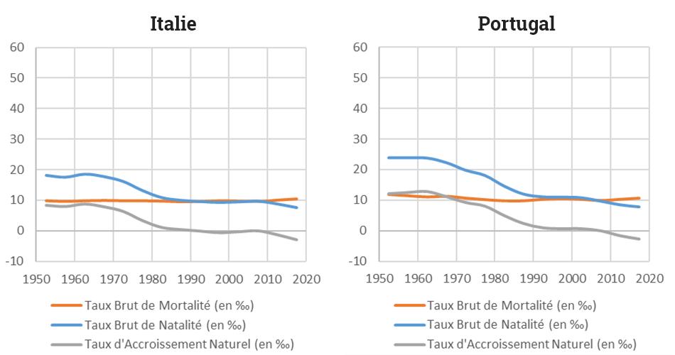 Yoann Doignon — Graphique transition démographique italie portugal