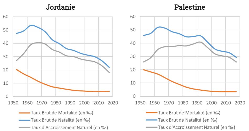 Yoann Doignon — Graphique transition démographique jordanie palestine