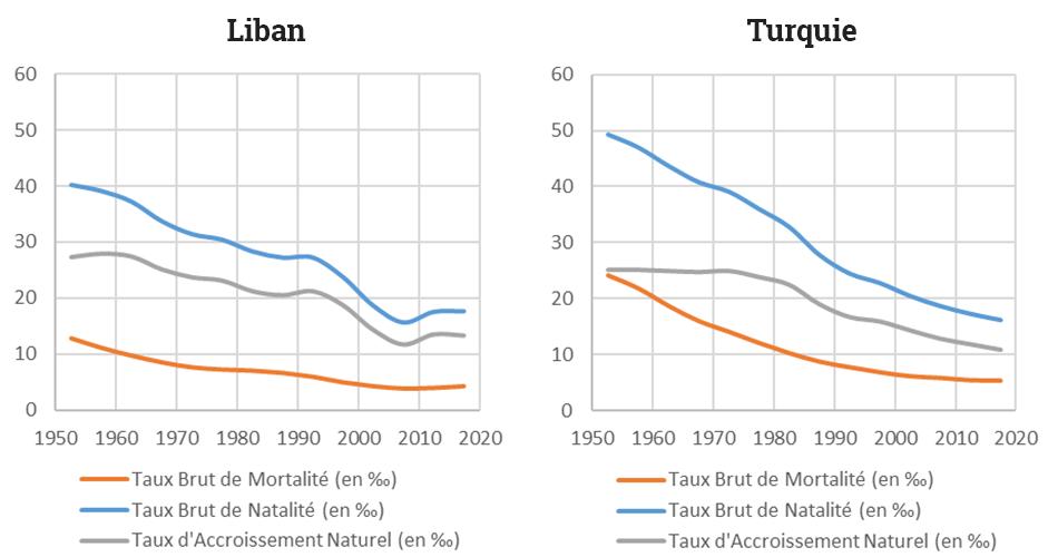 Yoann Doignon — Graphique transition démographique liban turquie