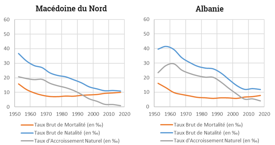 Yoann Doignon — Graphique transition démographique Macédoine Albanie