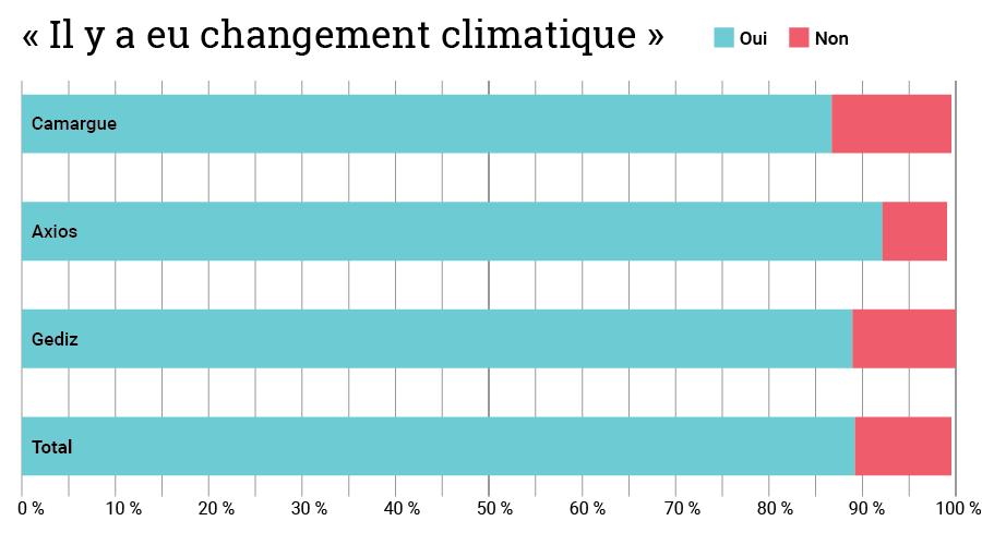 Graphique Il y a eu changement climatique