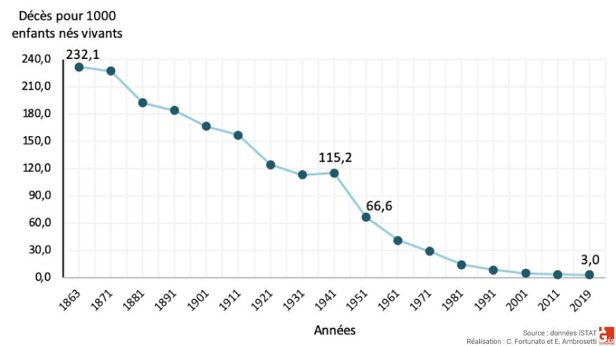Fortunato e Ambrosetti ISTAT — évolution du taux de mortalité infantile 1863-2017 graphique