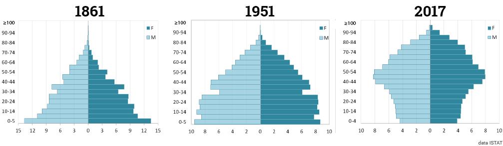Fortunato e Ambrosetti ISTAT — évolution la pyramide des âges italienne 1861-2017