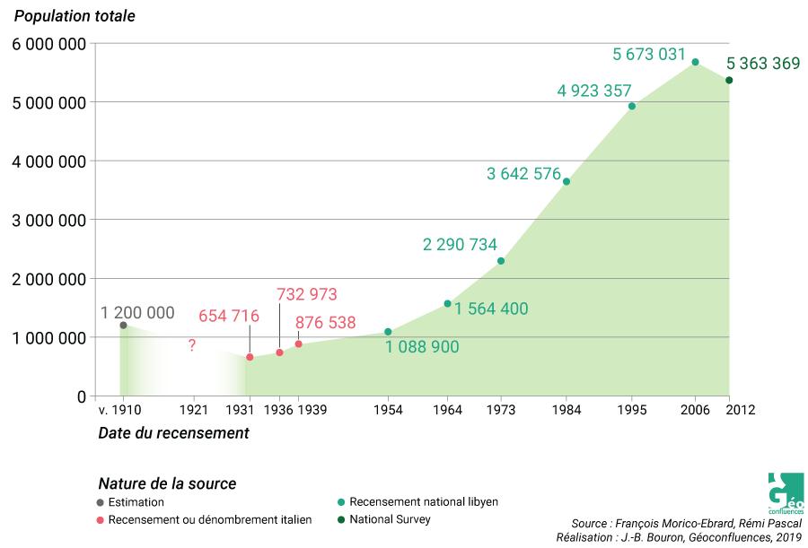 François Moriconi Ebrard et Rémi Pascal — évolution population libye 1910-2012 graphique