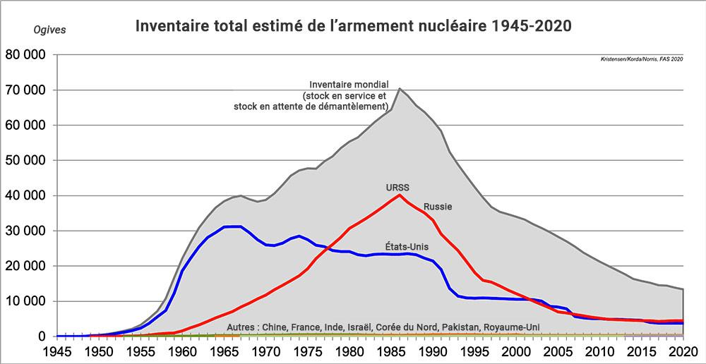 Nombre d'armes nucléaires dans le monde