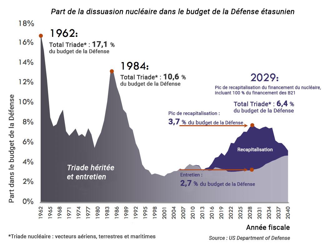 part du nucléaire dans le budget défense américain graphique