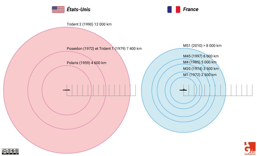 portée des sous-marins français et USA