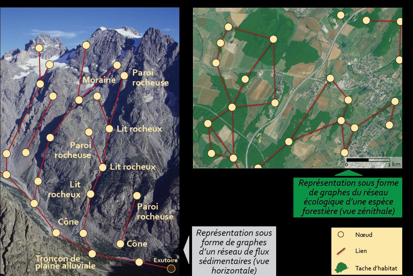 Cossart et Bourgeois, graphes en géomorphologie et en écologie des paysages
