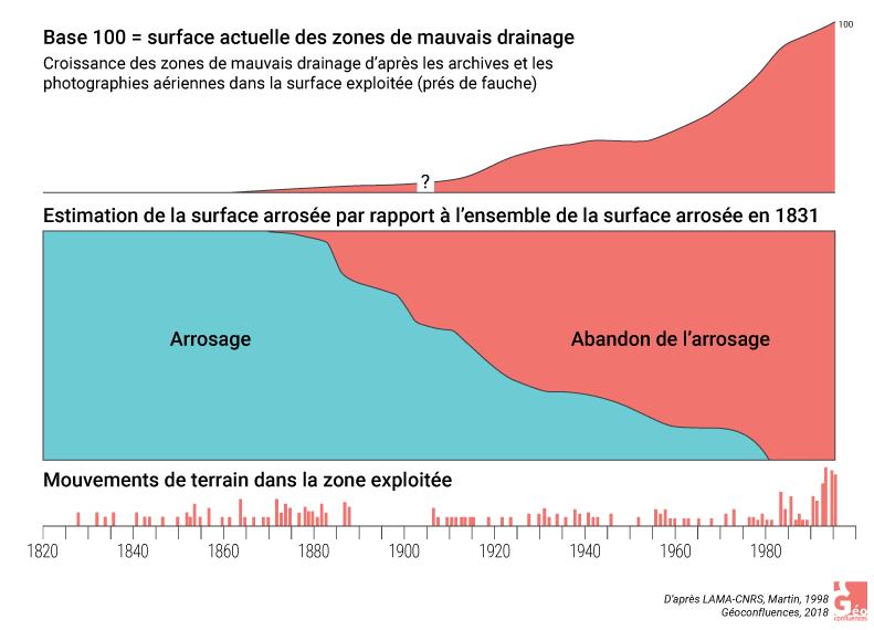Les impacts de l'ensauvagement d'après Martin 1998