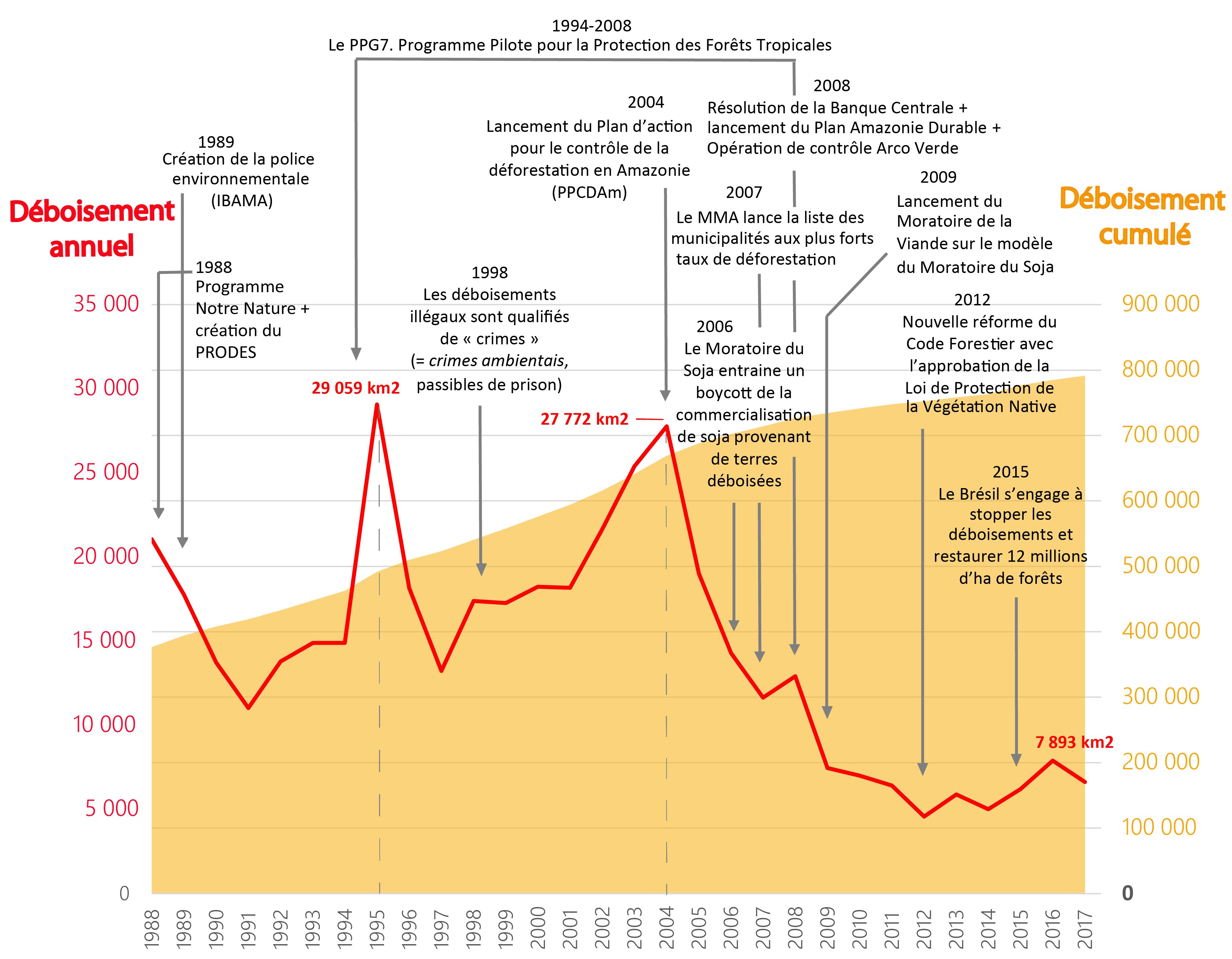 Marion Daugeard, Michel-François Le Tourneau — Frise chronologique déforestation et reboisement au Brésil