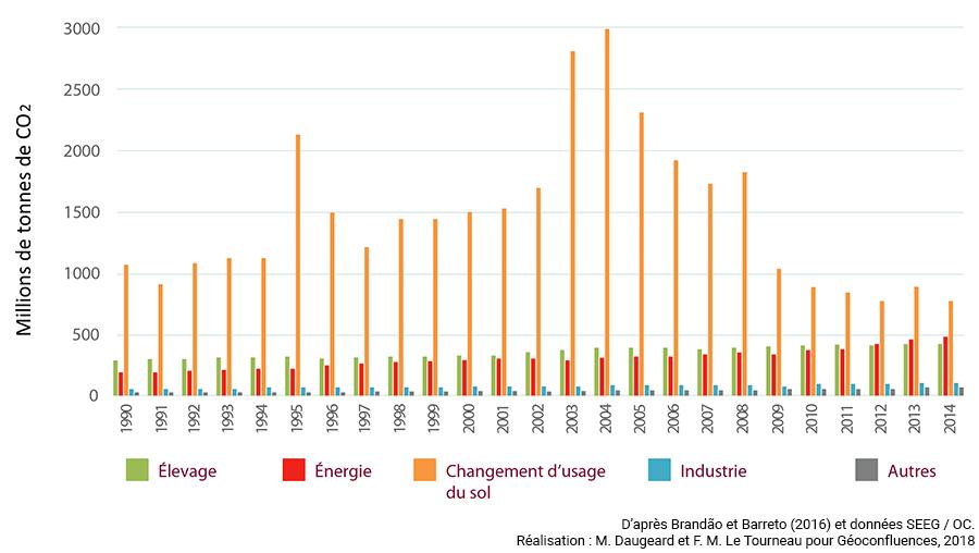Marion Daugeard, Michel-François Le Tourneau — évolution des émissions de gaz à effet de serre (GES) par nature au Brésil graphique