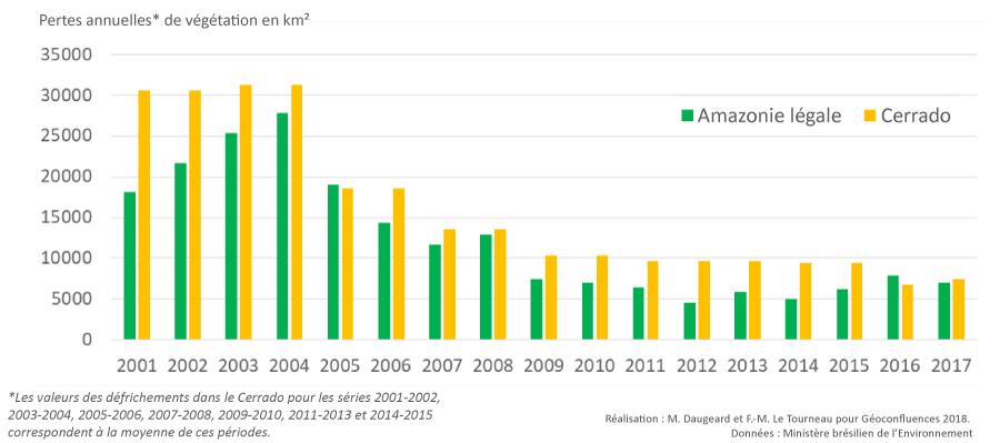 Marion Daugeard, Michel-François Le Tourneau — évolution des défrichements déforestation en Amazonie et dans le Cerrado 2001-2017