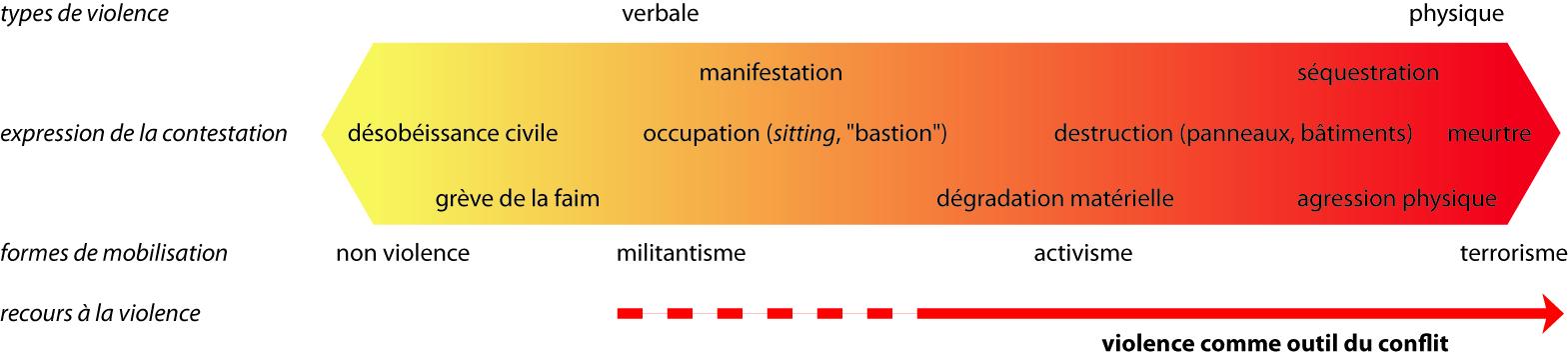 Lionel Laslaz — hiérarchie de la violence dans les conflits environnementaux