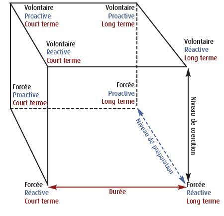 B. Alex & F. Gemenne trois dimensions diagramme en cube