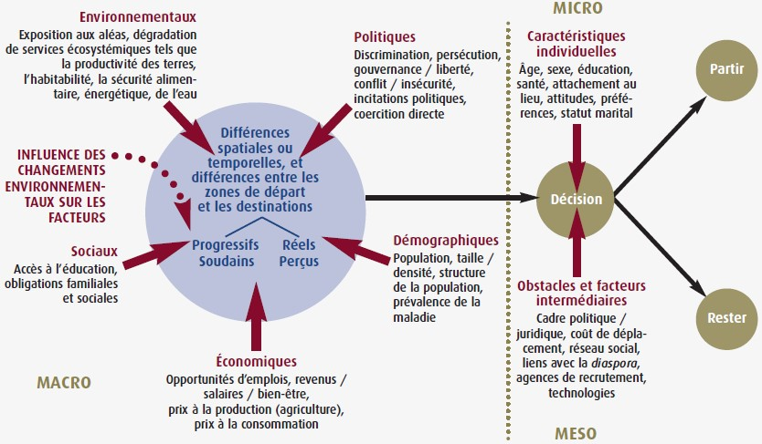 Alex & Gemenne Cadre conceptuel des facteurs de migration