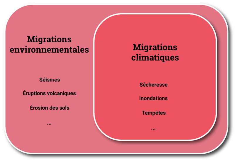 Bernadette Mérenne Schoumaker - différence entre migrants environnementaux et migrants climatiques