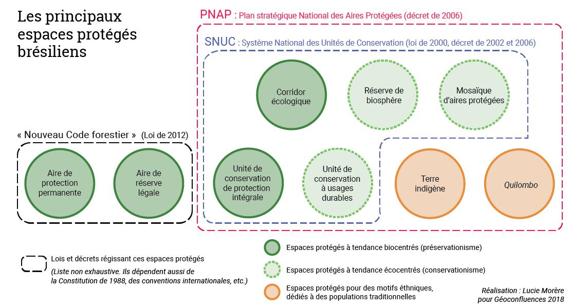 Lucie Morère — schéma Principaux cadres nationaux des politiques d'espaces protégés