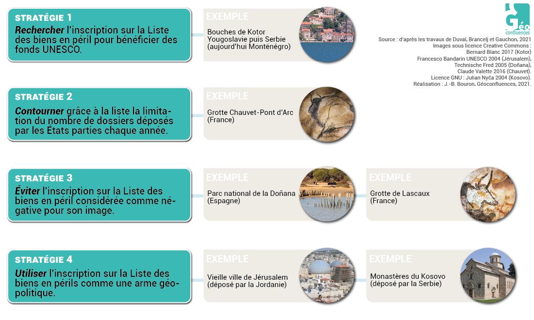 4 stratégies des états face aux biens inscrits sur la liste du patrimoine en péril
