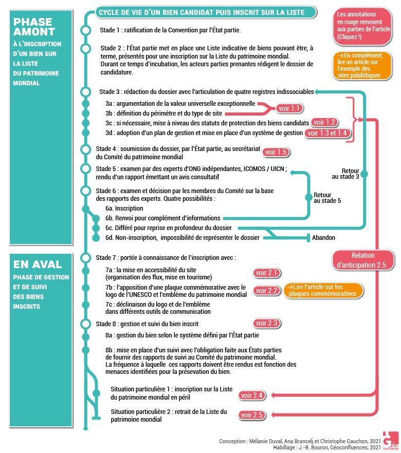 Processus inscription sur la liste du patrimoine mondial de l'UNESCO schéma organigramme