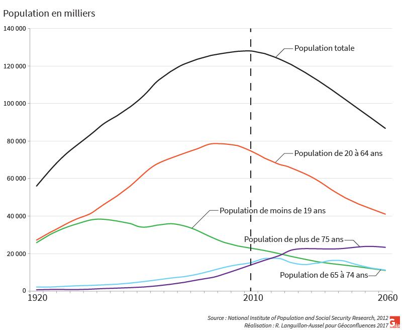 Raphaël Languillon-Aussel — graphique part des tranches d'âges dans la population