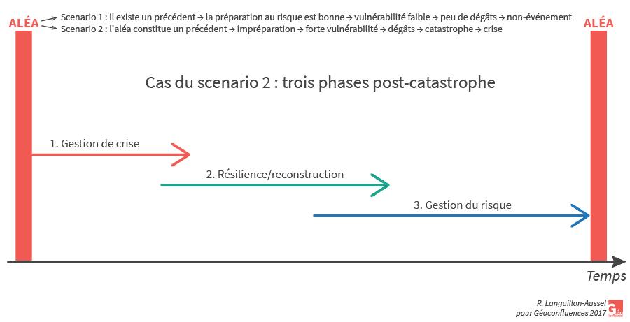 Raphaël Languillon-Aussel — scénarios du risque et résilience