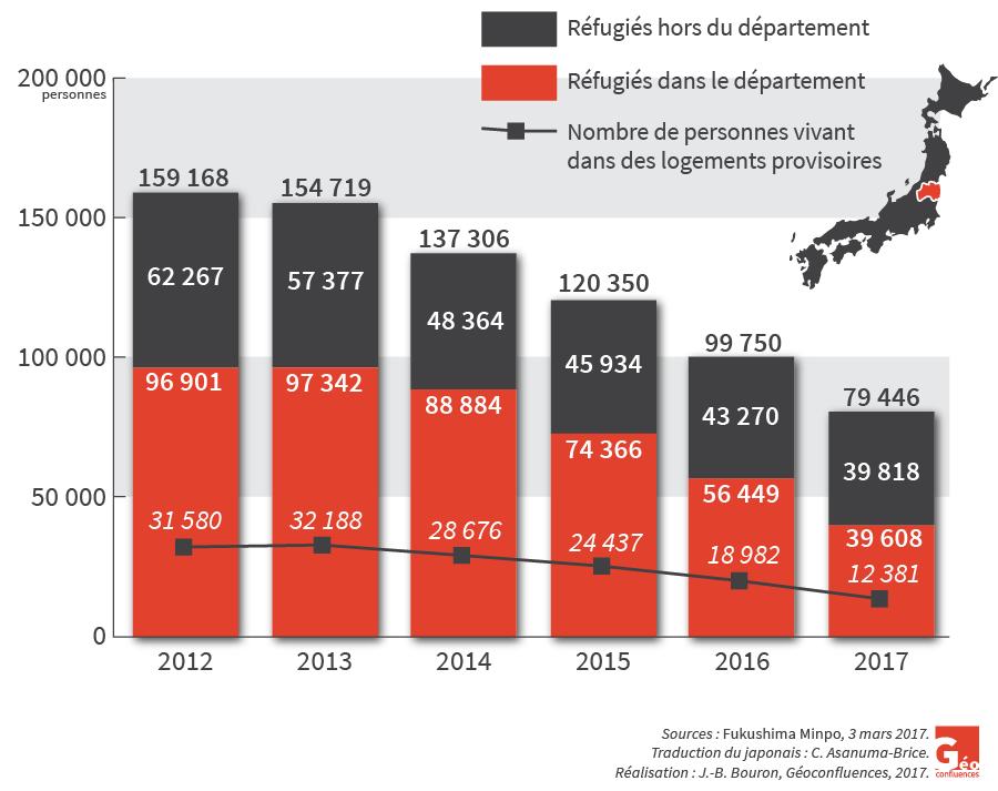 Cécile Asanuma-Brice — carte nombre de réfugiés hors et dans le département