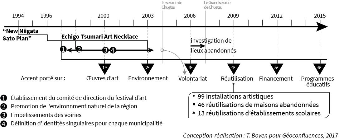 Thekla Boven — chronologie du plan de revitalisation d'Echigo Tsumari