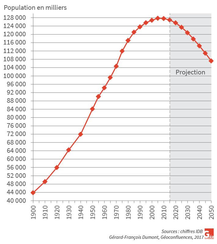 Gérard-François Dumont — Population du Japon démographie