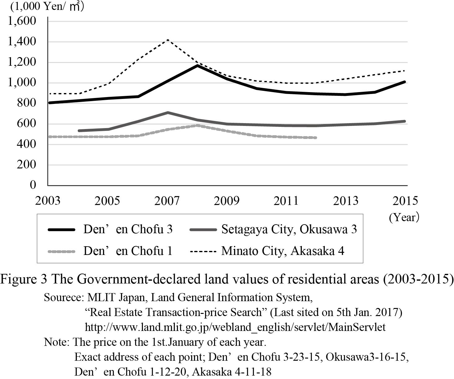La valeur foncière déclarée au fisc japonais dans quatre espaces résidentiels du département de Tokyo (2003-2015)