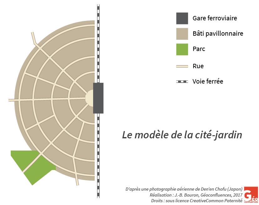 modèle cité jardin - auteur : JB Bouron