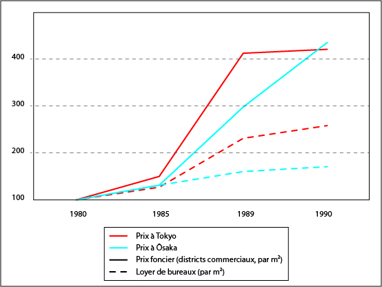 Raphaël Languillon-Aussel — évolution des prix immobiliers à Tokyo et Osaka