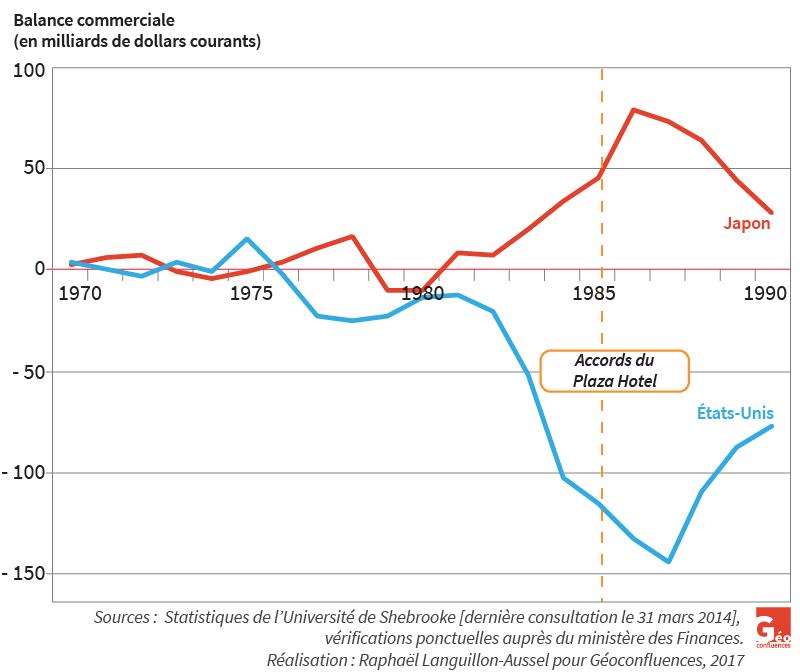 Raphaël Languillon-Aussel — balances commerciales des USA et du Japon