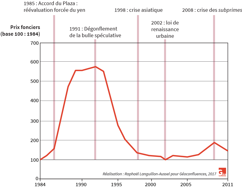 Raphaël Languillon-Aussel — évolution des prix fonciers à Tokyo centre