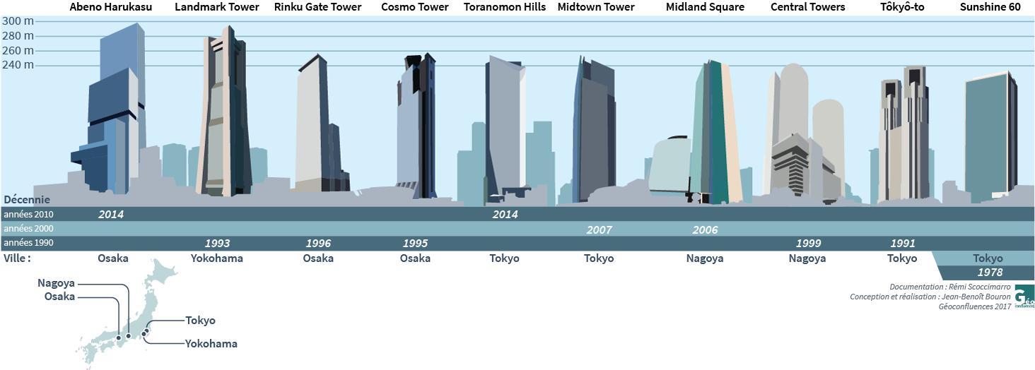 infographie hauteur des 10 plus grands gratte-ciel japonais Tokyo Nagoya Osaka Yokohama
