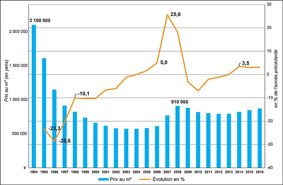 graphique évolution prix au m2 parcelle à Toyosu