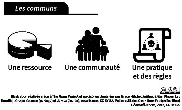 Les communs: une ressource, une communauté, une pratique ou une règle