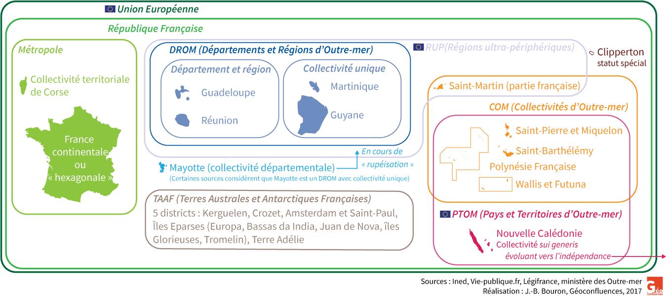 Organigramme récapitulatif : PTOM RUP DROM métropole, et statuts spéciaux