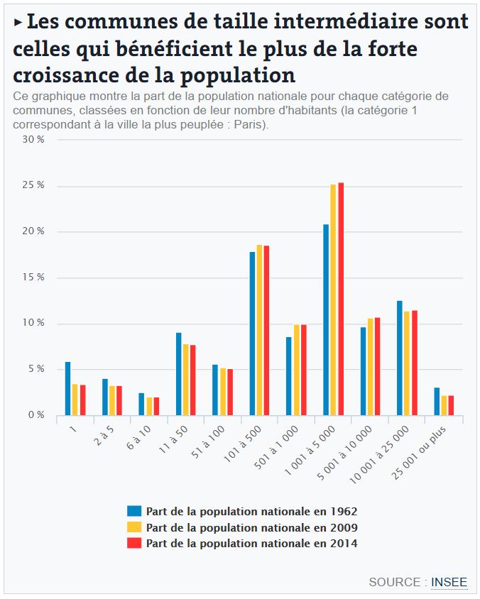Insee Décodeurs du monde communes intermédiaires croissance population