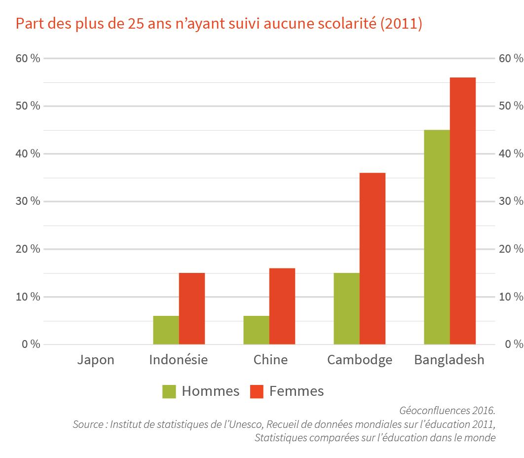 alphabetisation scolarisation hommes femmes Japon Indonésie Chine Cambodge Bangladesh