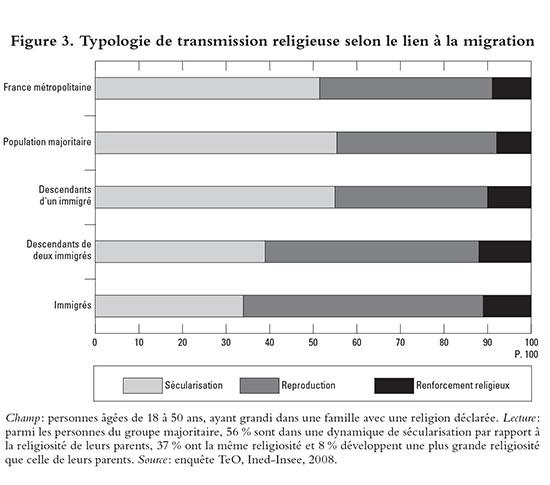 Typologie de transmission religieuse selon le lien à la migration