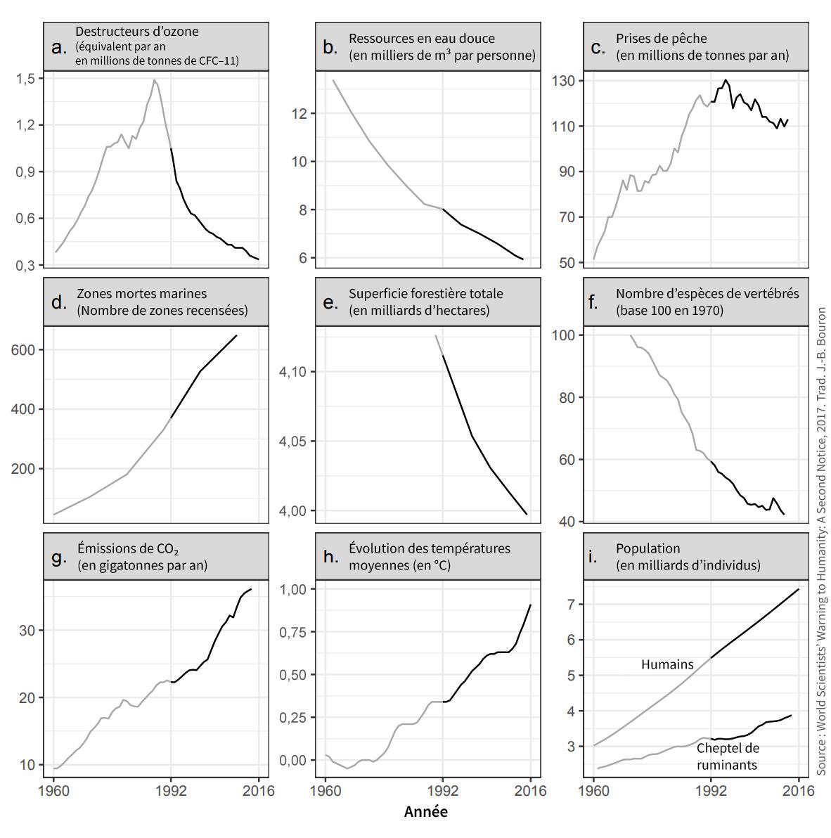 9 graphiques des dégradations environnementales mondiales