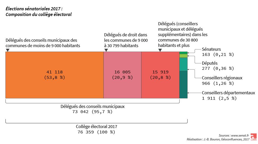 Composition du collège électoral sénatoriales 2017