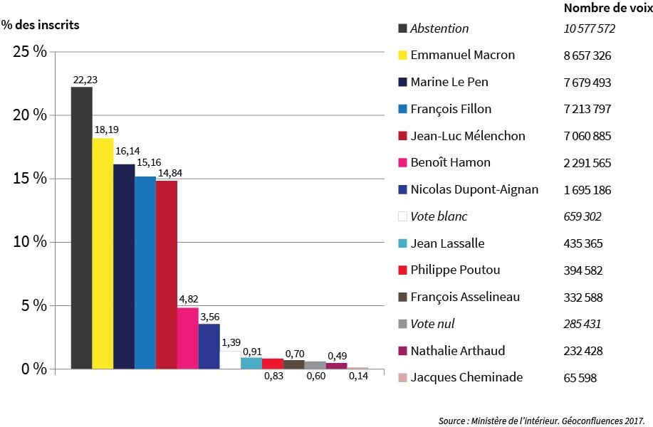 Résultats présidentielle 2017 en part des inscrits