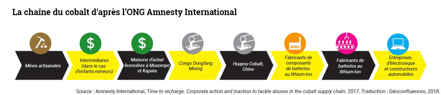 La chaîne d'approvisionnement du cobalt de la RDC à la RPC