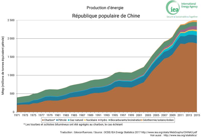 evolution production énergie Chine graphique