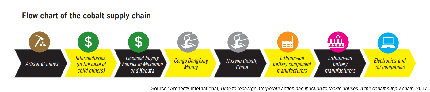 cobalt supply chain chart flow