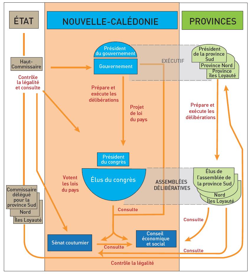 Jean-Christophe Gay — Organigramme fonctionnement des institutions en Nouvelle-Calédonie